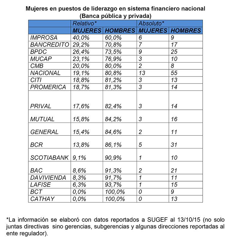 Nueva Subgerente en Scotiabank Costa Rica - URSULA-2